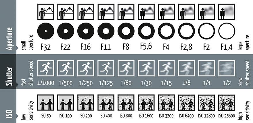 Le réglages de base d'un appareil photographique (en concert ou ailleurs)